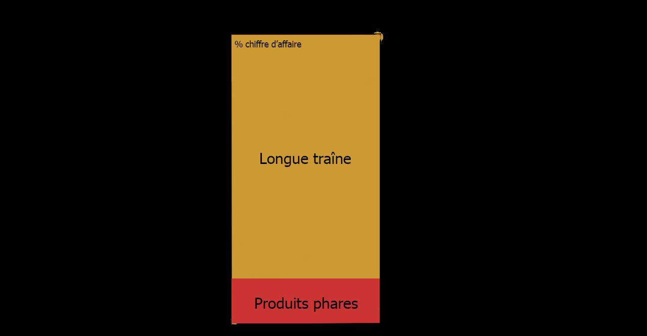 longue traine